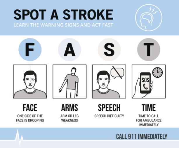 Stroke CPR chart
